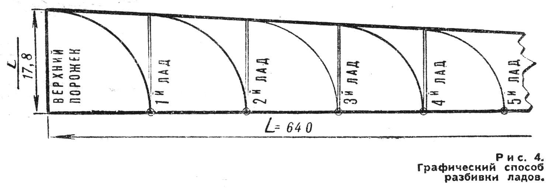 определяет ширина грифа.